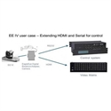 Polycom 7270-68524-125 - Eagleeye Digital Breakout Adapter (Dba)-Codec. Breaks Out      Realpresence Group Hdci Inp